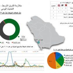 الأمير محمد بن عبدالرحمن بالنيابة يوجه ضرورة تشديد وتكثيف الفحوصات المخبرية للتمور والمحاصيل الزراعية