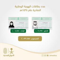 الأحوال المدنية تعلن إصدارها لأكثر من 2 مليون بطاقة هوية للمواطنين والمواطنات في عام 1438 هـ