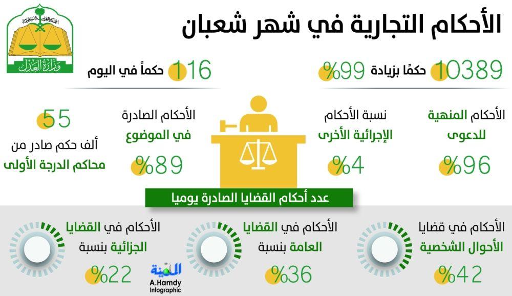 «وزارة العدل بالمملكة»: 2446 حكما تجاريا في شعبان معظمها بـ 3 مناطق